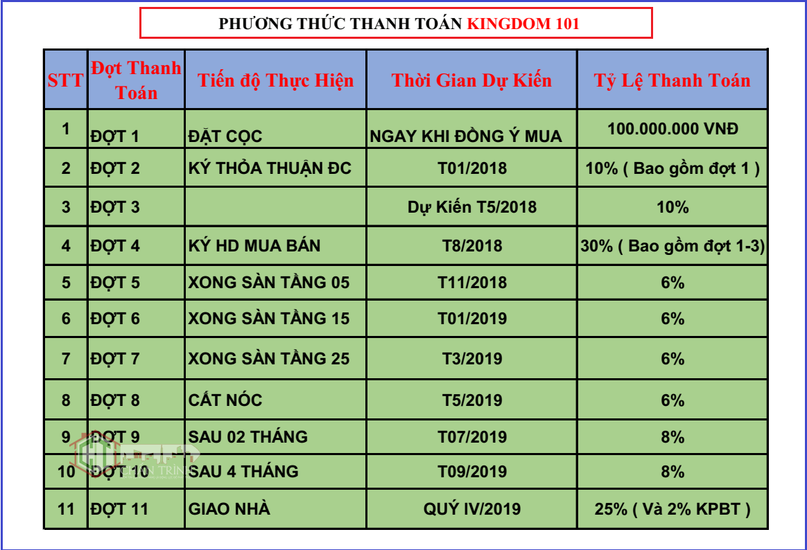 Phương thức thanh toán dự án Kingdom 101