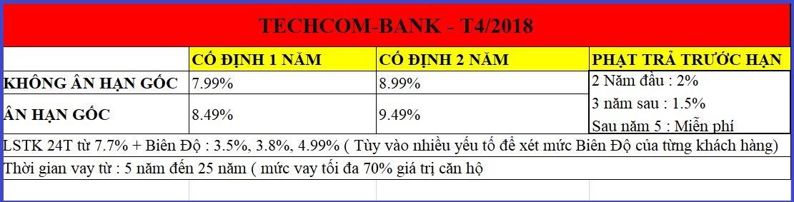 Biên độ và lãi suất cho vay tại Vinhomes của Techcombank