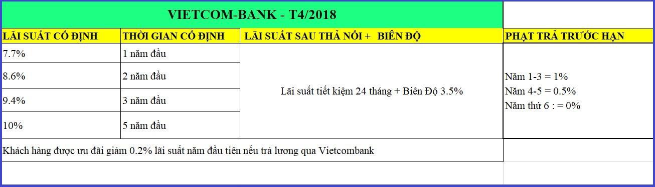 Biên độ và lãi suất cho vay tại Vinhomes của Vietcombank