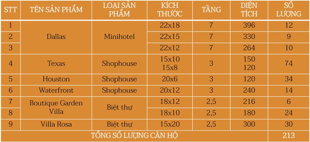 Loại hình tại phân khu Western Village FLC Quảng Bình