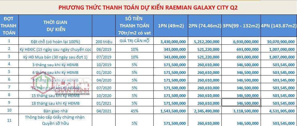 Phương thức thanh toán dự kiến của Raemian City Quận 2