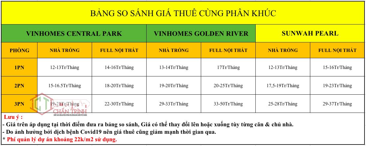 Bảng so sánh giá thuê giữa Vinhomes & Sunwah Pearl